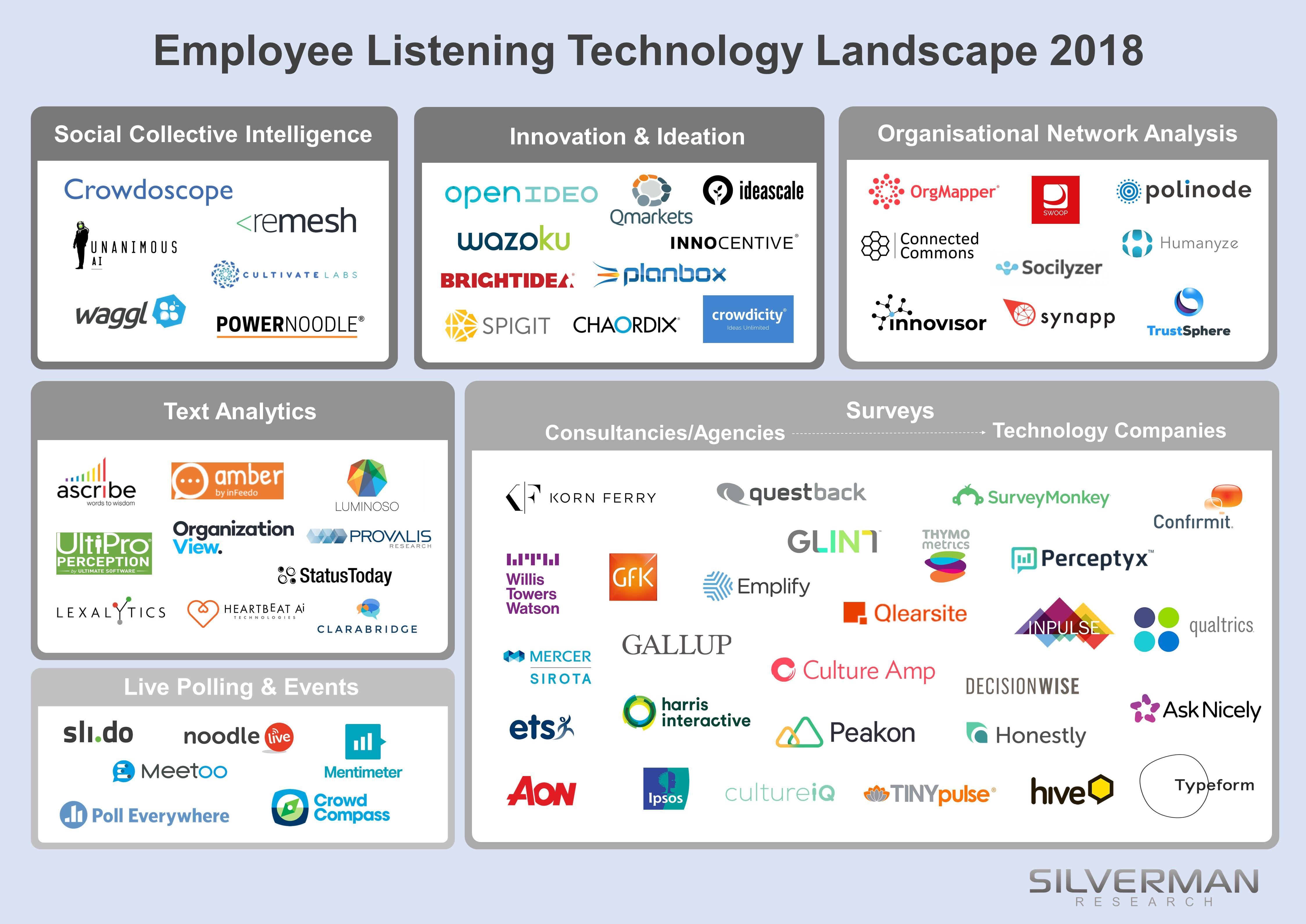 Employee Listening Technology Landscape 2018 - Silverman Research